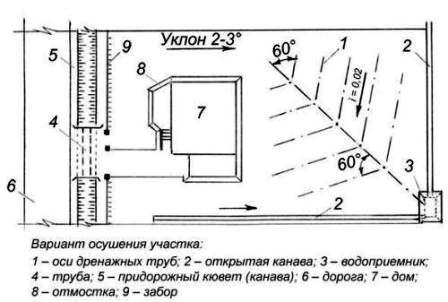proekt-drenazha-uchastka
